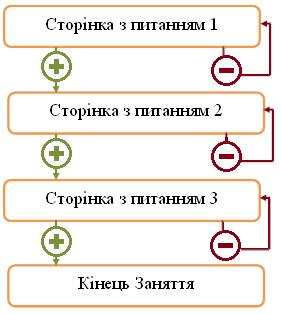 лінійна схема