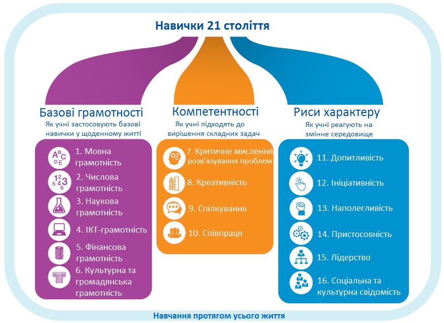 навички 21 століття